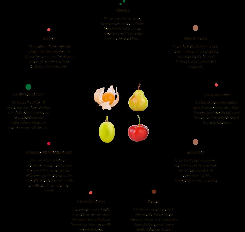 360° food solutions bedeutet für Bösch Boden Spies perfekter Service und tiefes Know how entlang der gesamten Supply Chain.