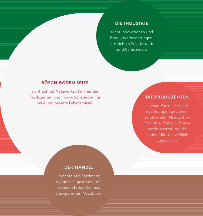Das Netzwerk von Bösch Boden Spies - wir sehen food sulutions als Gemeinschaftsprojekt